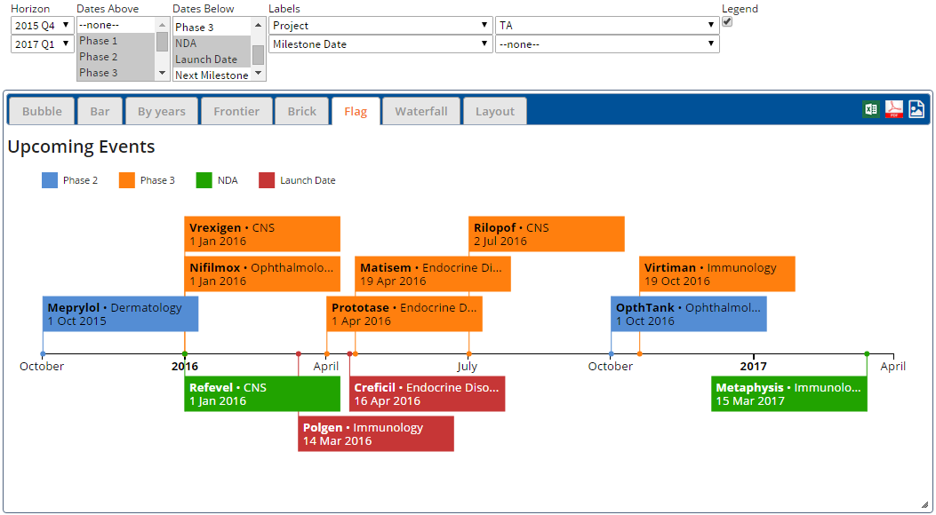 When Gantt Charts Fail Use Flag Charts To Show Upcoming Events